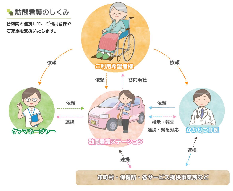 訪問看護の流れ説明図